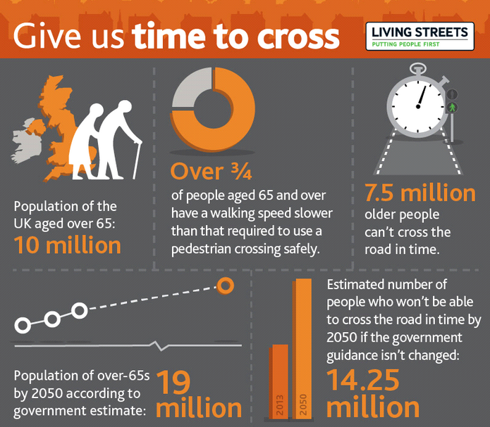 Give us Time to Cross   share our infographic   Living Streets